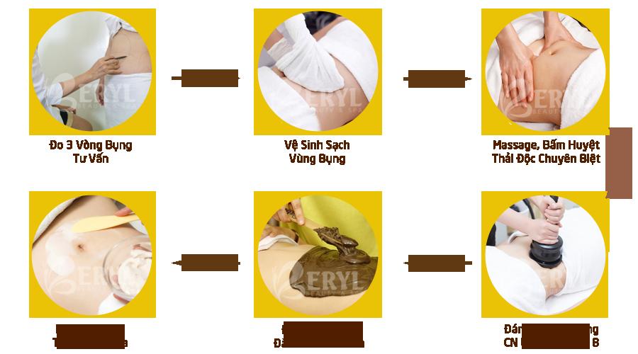 Quy trình giảm mỡ bụng bằng công nghệ Lipo Zero tại Beryl Beauty